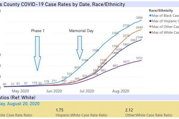 Aug20-Pinellas_Case_Rates_RJiKbBD.width-800