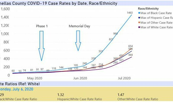 July6-Pinellas_Cases_by_Race_Ethnicity.width-640
