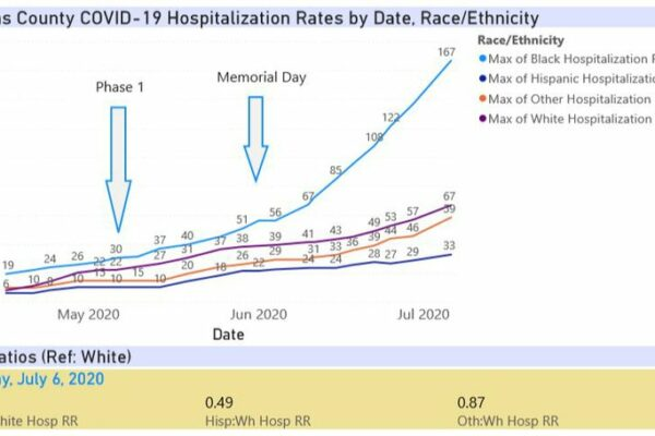 July6-Pinellas_hospitalizations.width-800