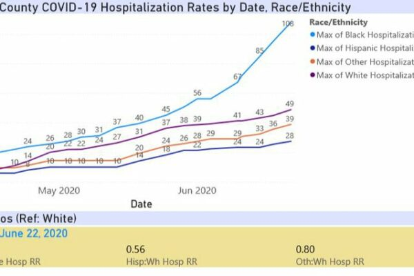 June22-5_Pinellas_Hospitalization_rates.width-800