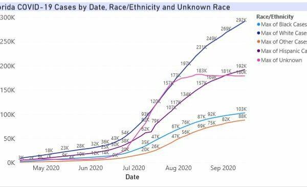 Sept16-Florida_Cases_Race_UK.width-800