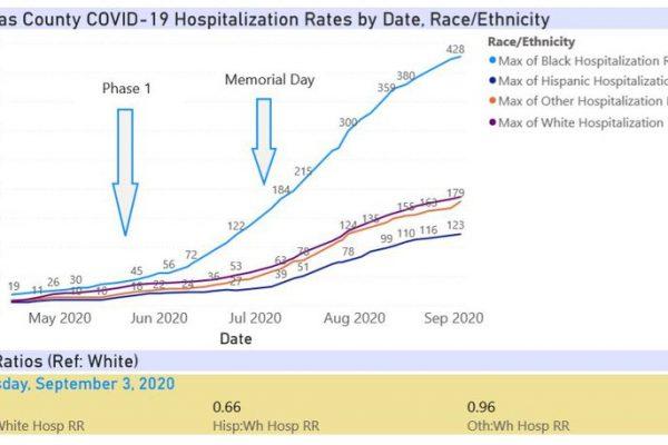 Sept3-Pinellas_Hospitalizations_qtrQASv.width-800